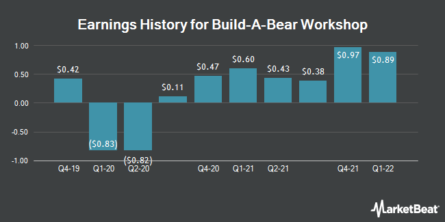 Earnings History for Build-A-Bear Workshop (NYSE:BBW)