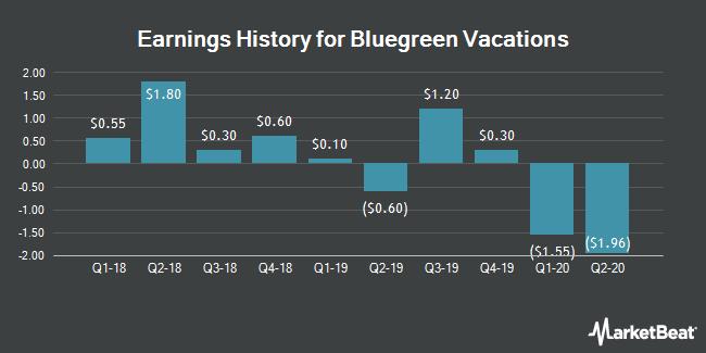 Earnings History for BBX Capital (NYSE:BBX)