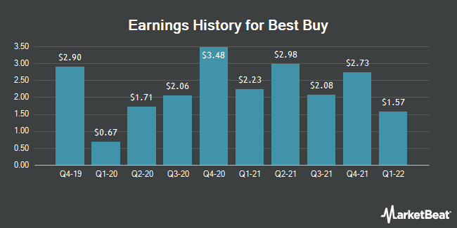Earnings History for Best Buy (NYSE:BBY)