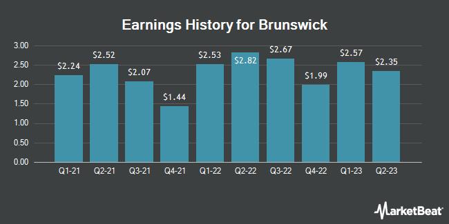 Earnings History for Brunswick (NYSE:BC)