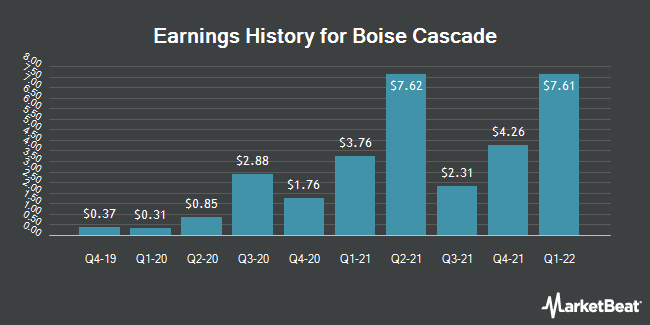 Earnings History for Boise Cascade (NYSE:BCC)