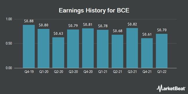 Earnings History for BCE (NYSE:BCE)