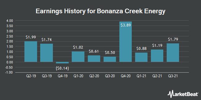 Earnings History for Bonanza Creek Energy (NYSE:BCEI)