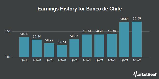 Earnings History for Banco de Chile (NYSE:BCH)