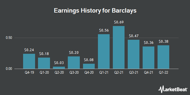 Earnings History for Barclays (NYSE:BCS)