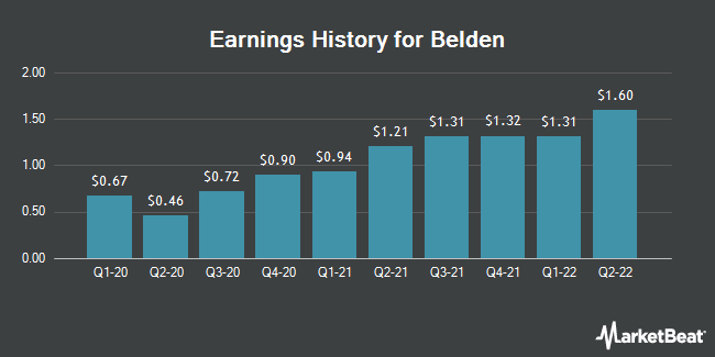 Earnings History for Belden (NYSE:BDC)