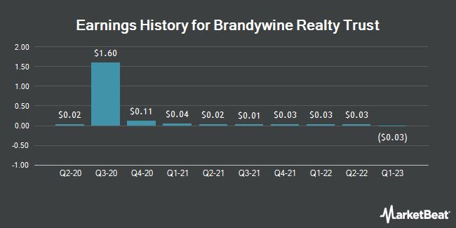 Earnings History for Brandywine Realty Trust (NYSE:BDN)