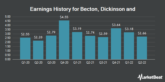 Earnings History for Becton, Dickinson and (NYSE:BDX)