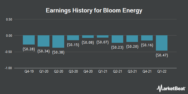Earnings History for Bloom Energy (NYSE:BE)