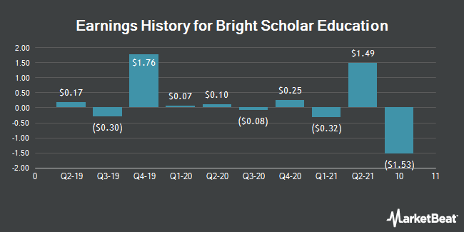 Earnings History for Bright Scholar Education (NYSE:BEDU)