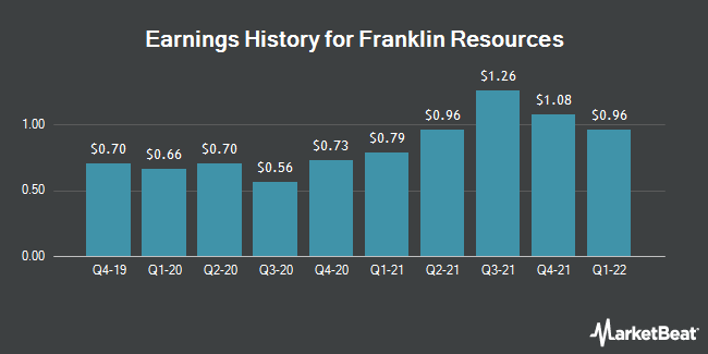 Earnings History for Franklin Resources (NYSE:BEN)