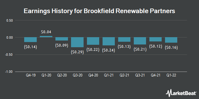 Earnings History for Brookfield Renewable Partners (NYSE:BEP)