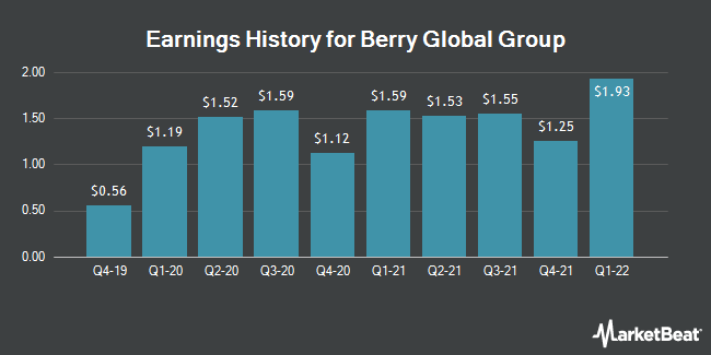 Earnings History for Berry Global Group (NYSE:BERY)