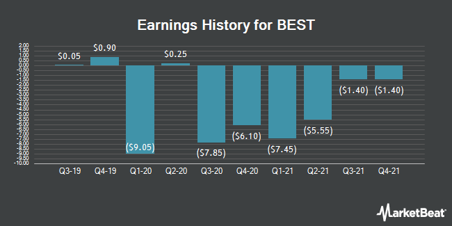 Earnings History for BEST (NYSE:BEST)
