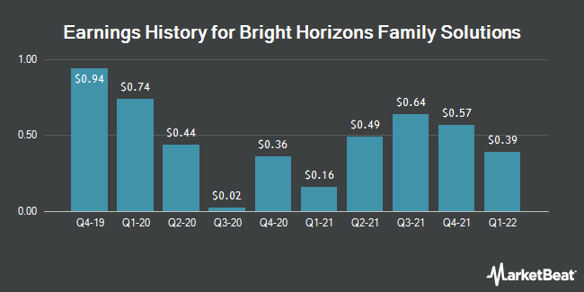 Earnings History for Bright Horizons Family Solutions (NYSE:BFAM)