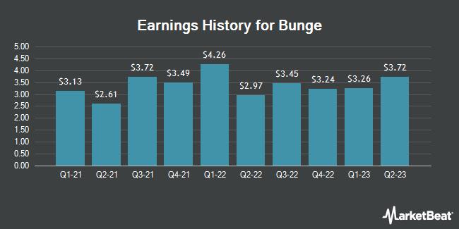 Earnings history for Bunge (NYSE: BG)