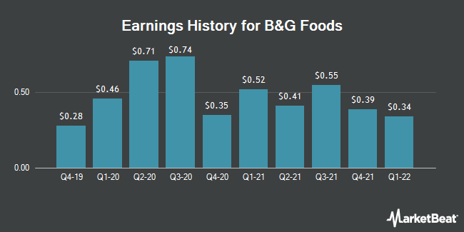 Earnings History for B&G Foods (NYSE:BGS)