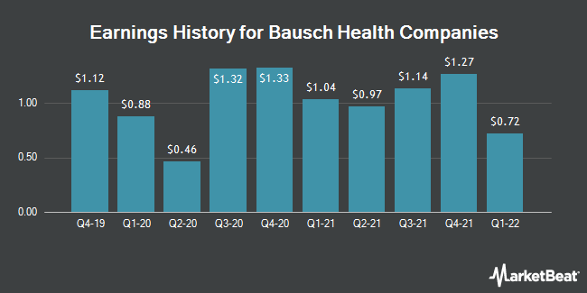 Earnings History for Bausch Health Companies (NYSE:BHC)