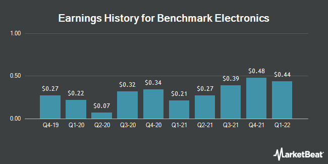 Earnings History for Benchmark Electronics (NYSE:BHE)