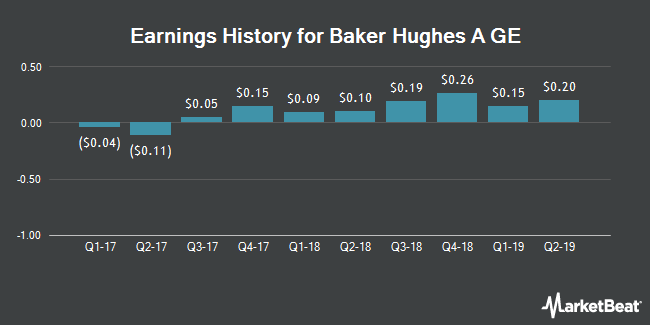Earnings History for Baker Hughes A GE (NYSE:BHGE)