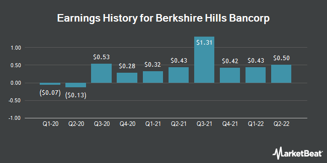 Earnings History for Berkshire Hills Bancorp (NYSE:BHLB)