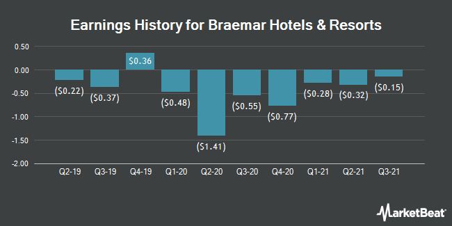 Earnings History for Braemar Hotels & Resorts (NYSE:BHR)