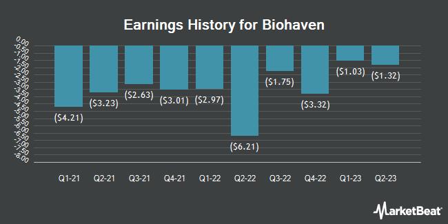 Earnings History for Biohaven Pharmaceutical (NYSE:BHVN)