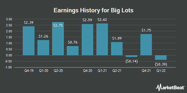 Earnings History for Big Lots (NYSE:BIG)
