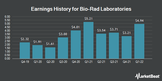 Earnings History for Bio-Rad Laboratories (NYSE:BIO)