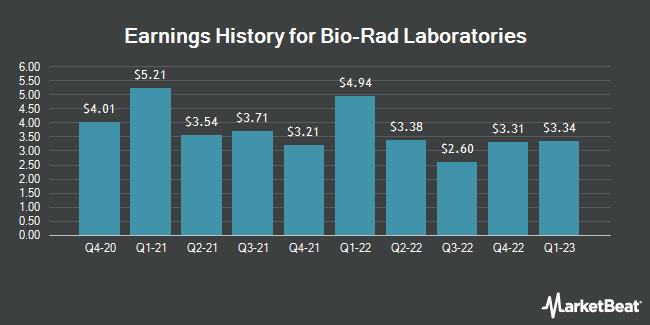 Earnings History for Bio-Rad Laboratories (NYSE:BIO)