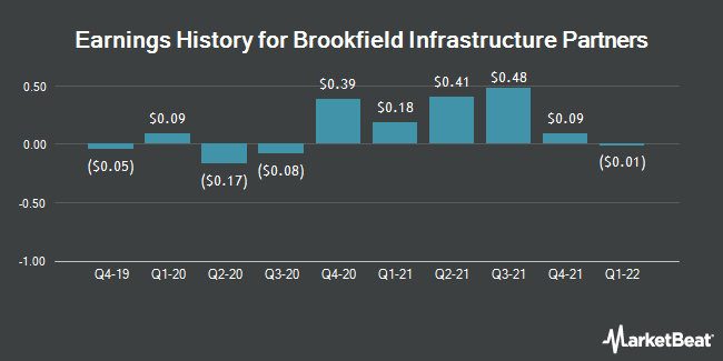 Earnings History for Brookfield Infrastructure Partners (NYSE:BIP)
