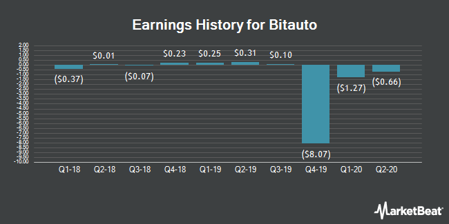 Earnings History for Bitauto (NYSE:BITA)