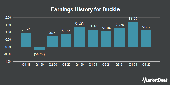 Earnings History for The Buckle (NYSE:BKE)