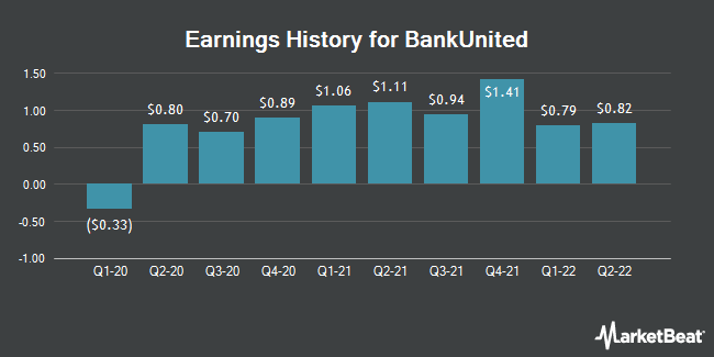 Earnings History for BankUnited (NYSE:BKU)