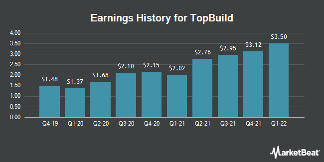 Earnings History for TopBuild (NYSE:BLD)
