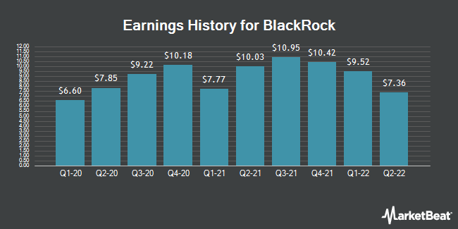 Earnings History for BlackRock (NYSE:BLK)
