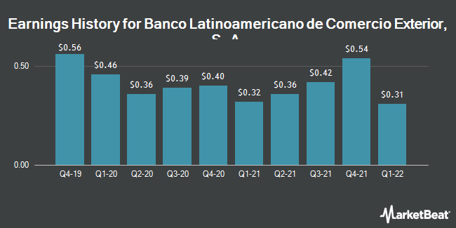 Earnings History for Banco Latinoamericano de Comerci Extr (NYSE:BLX)