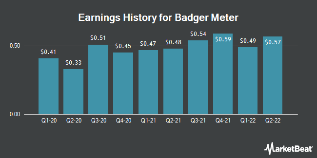 Earnings History for Badger Meter (NYSE:BMI)