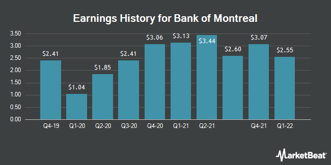 Earnings History for Bank of Montreal (NYSE:BMO)
