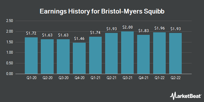 Earnings History for Bristol-Myers Squibb (NYSE:BMY)