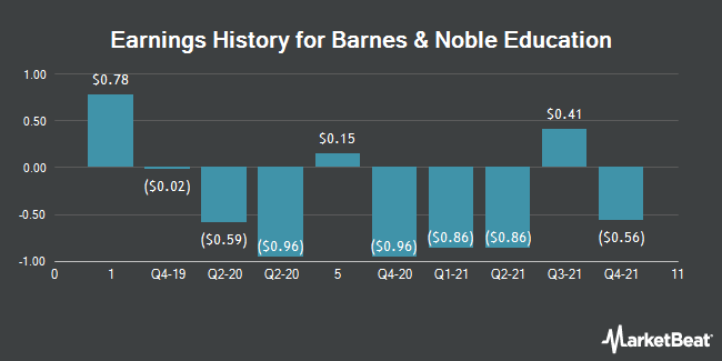 Earnings History for Barnes & Noble Education (NYSE:BNED)