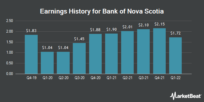 Earnings History for Bank of Nova Scotia (NYSE:BNS)