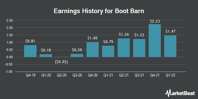 Earnings History for Boot Barn (NYSE:BOOT)