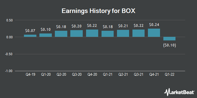 Earnings History for BOX (NYSE:BOX)