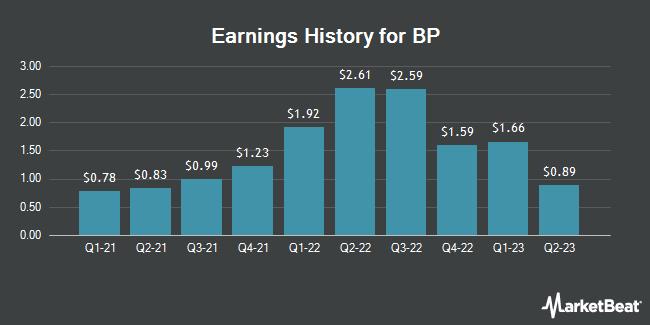 Earnings History for BP (NYSE:BP)