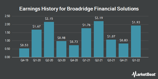 Earnings History for Broadridge Financial Solutions (NYSE:BR)