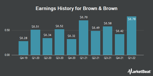 Earnings History for Brown & Brown (NYSE:BRO)