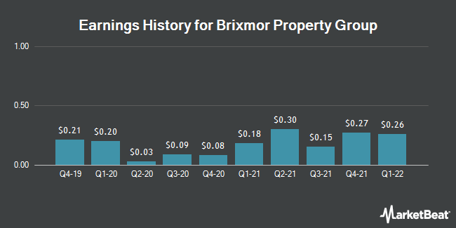 Earnings History for Brixmor Property Group (NYSE:BRX)