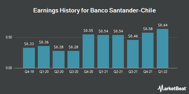 Earnings History for Banco Santander-Chile (NYSE:BSAC)