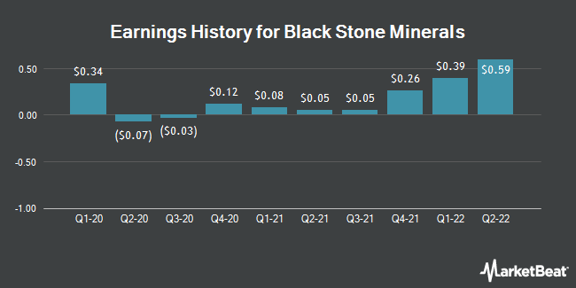 Earnings History for Black Stone Minerals (NYSE:BSM)